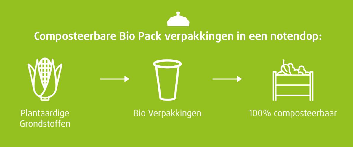 Bio Pack verpakkingen in een notendop