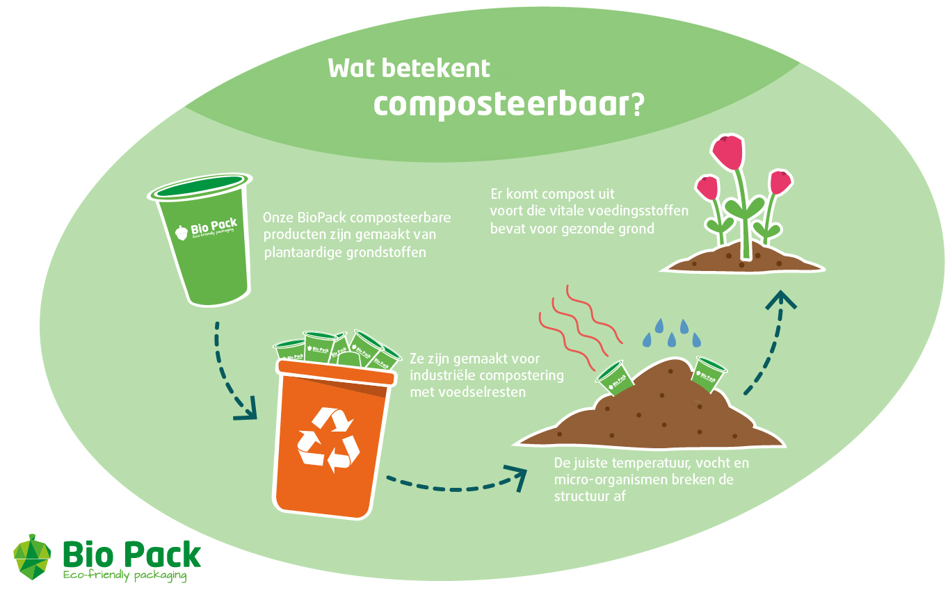 ecompost
